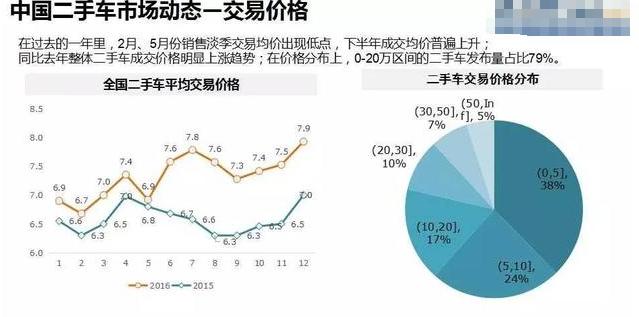 2016年中国二手车保值率分析报告